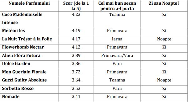 tabel-parfum