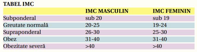 tabel imc
